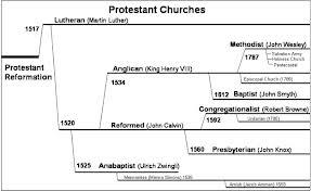 Prot-church-timeline